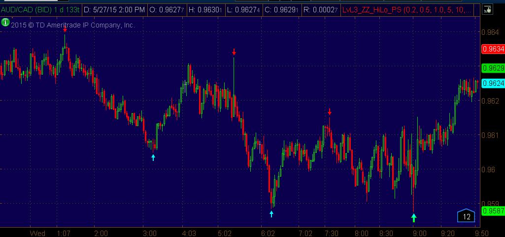 Tradingview custom indicators