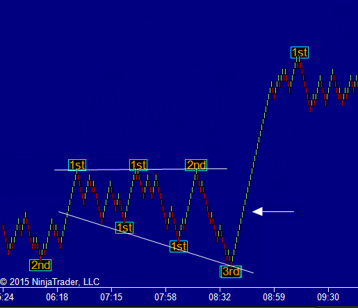 The best way to use 3 level zigzag indicator for Ninjatrader NT