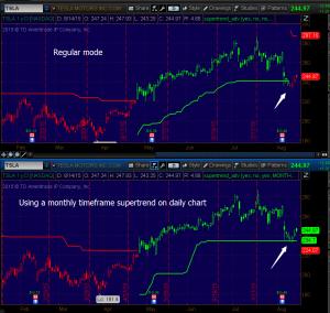 Etf trend trading super signals