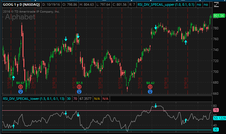 RSI divergence indicator special edition for Thinkorswim TOS
