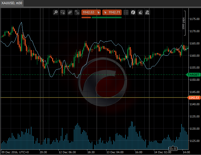 macd predictor indicator for cTrader cAlgo | Custom