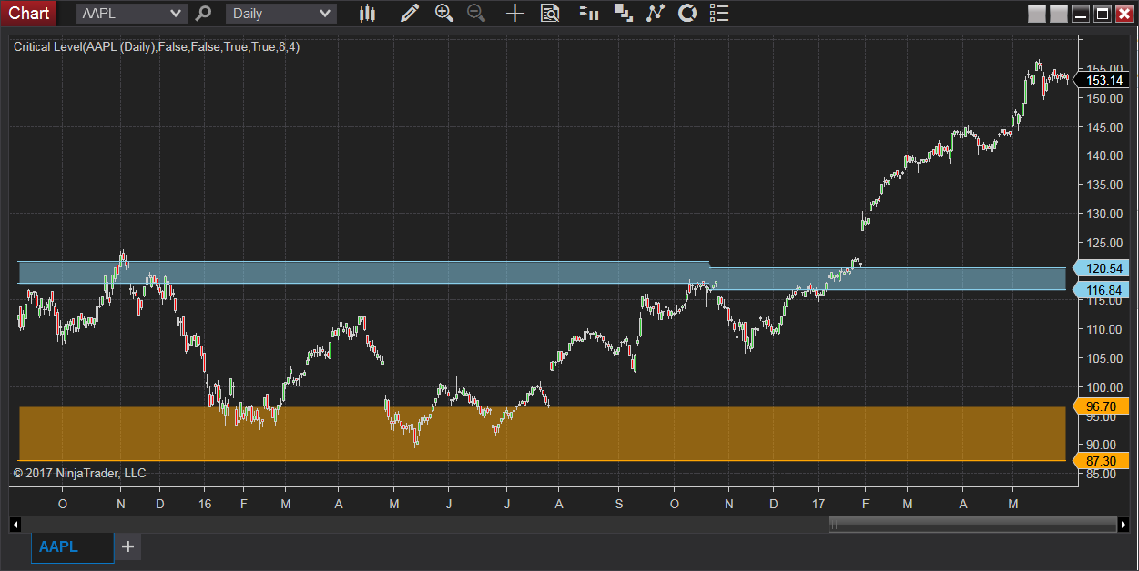Critical Support & Resistance Level (Supply & Demand Zone