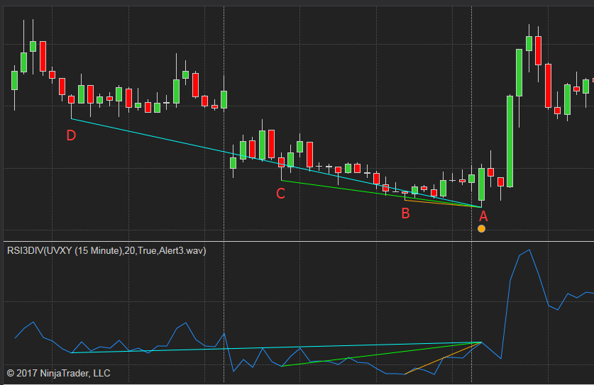 RSI Triple Divergence indicator and Market Analyzer for