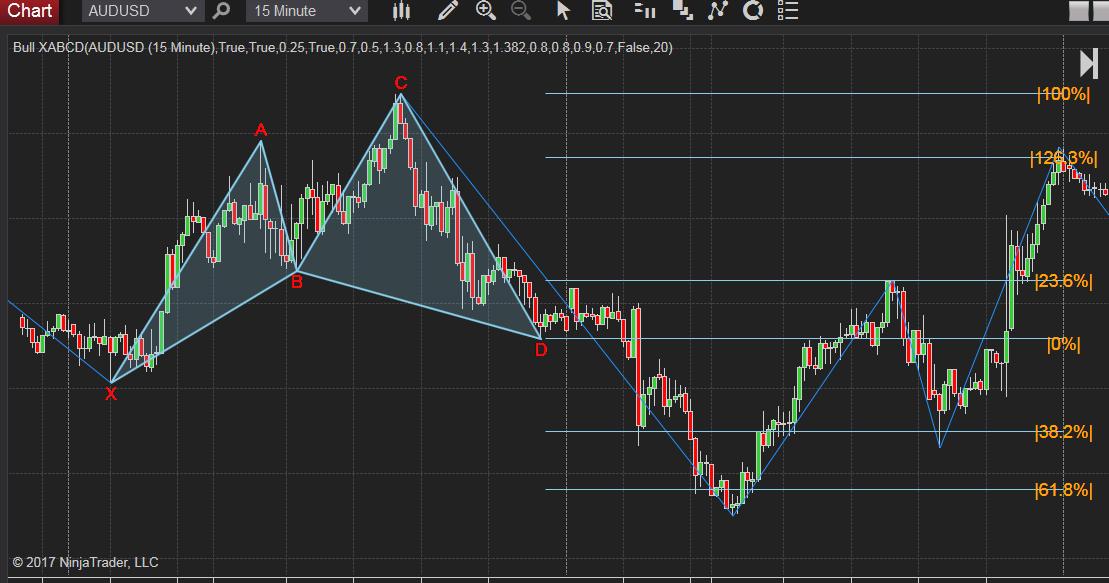 M shape bullish XABCD 5-point chart pattern indicator for