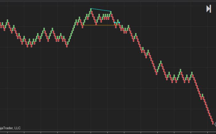 indicator | Custom Programming service for ThinkOrSwim, Ninjatrader